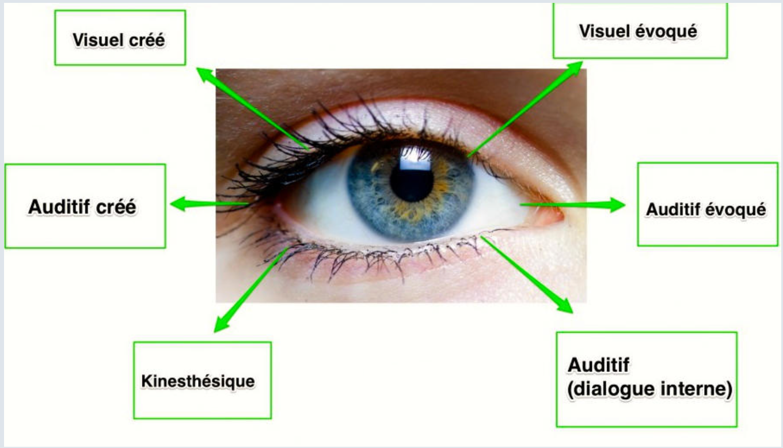 Thérapie énergétique oculaire