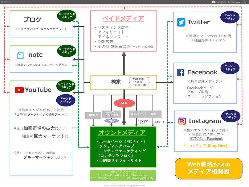 【Web戦略相関図と提案書】.jpg