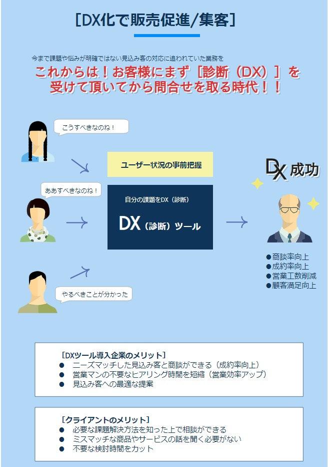企業のDX化診断システムLogeee(ロギー)②.jpg