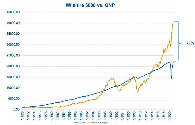 Wilshire 5000 GNP-7-21.png