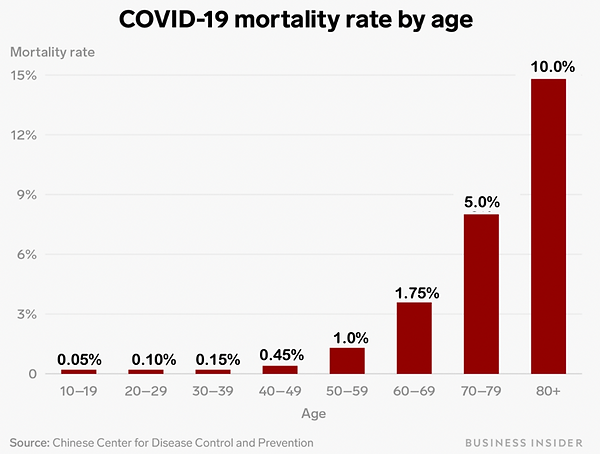 Covid-19 Mortality Rate.png