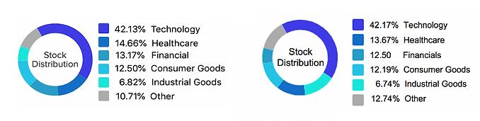 Stock Distribution_7-21.png