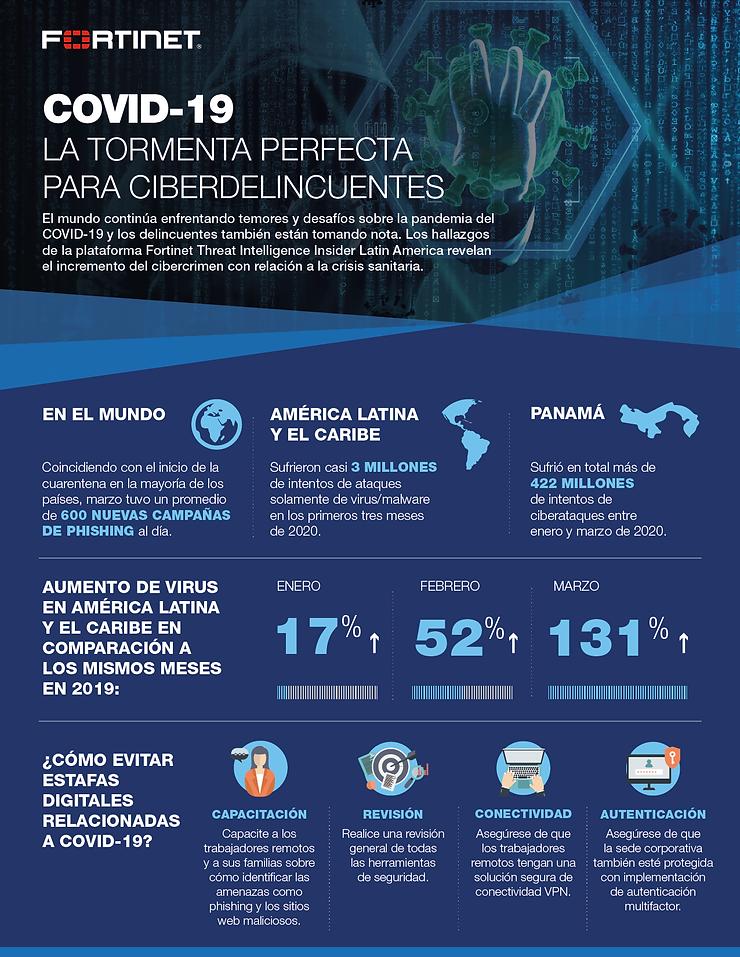 la continuidad de negocios se ve afectada por las amenazas de ciberseguridad, infografía de FORTINET