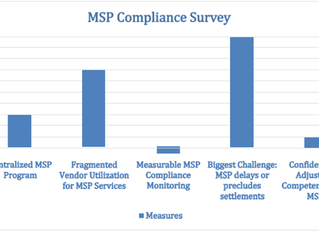 Survey Says! 92% of Companies Lack Confidence Adjusters Can Manage MSP Compliance