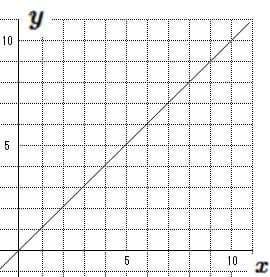 一次関数のグラフ