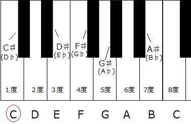 鍵盤 度数 長短なし