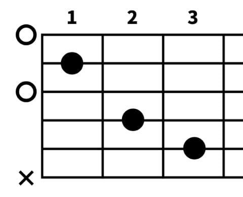 ギター、ダイアグラム