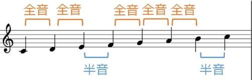 ドレミ 全音と半音