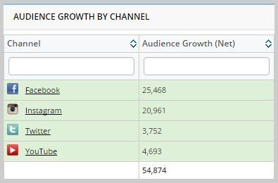 audience-growth-by-channel-1.jpg