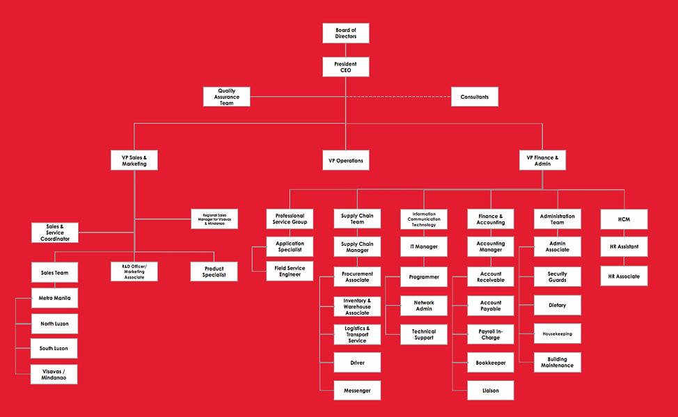 GMI Organizational Chart - 8.10.19..png