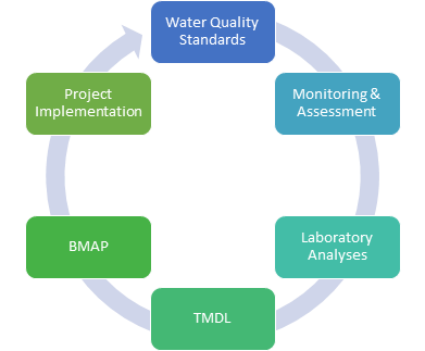 Funding for Best Management Practices to Meet TMDLs