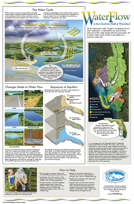 WaterFlow in the Charlotte Harbor Watershed Poster