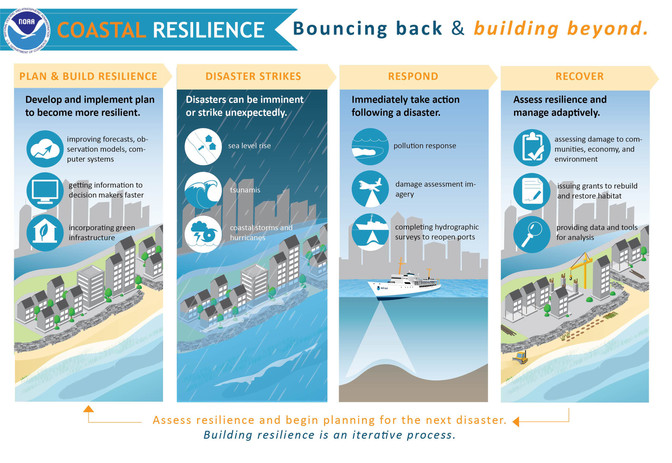 Funding for Coastal Resiliency
