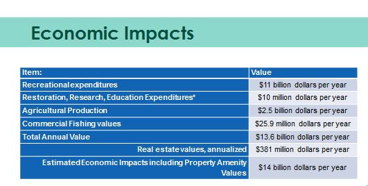 Economic Impacts in the CHNEP Area