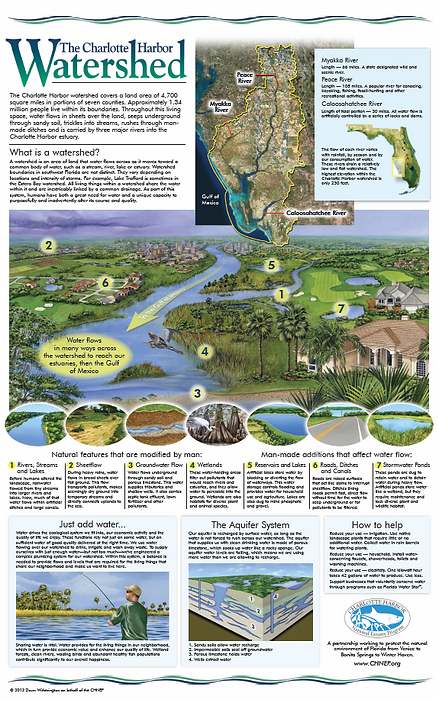 The Charlotte Harbor Watershed Poster