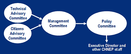 Diagram of governance for CHNEP. The Technical Advisory Committee and Citizens Advisory Committee provides input to the Management Committee. The Management Committee provides input to the Policy Committee which gives input and direct the CHNEP Executive Director and staff.