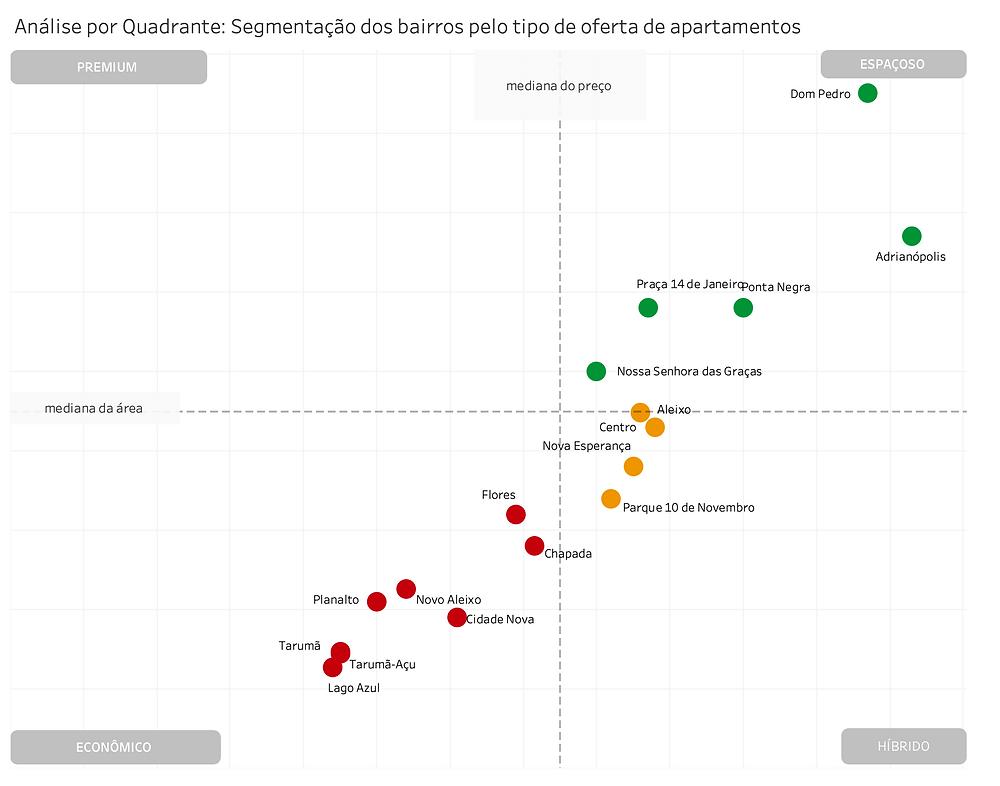 análise quadrante imóveis apartamentos bairros mamas