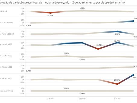 A volatilidade dos preços do m2 dos apartamentos em Manaus