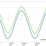 NOAA Tides and Currents