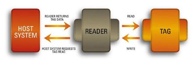 How digital register work
