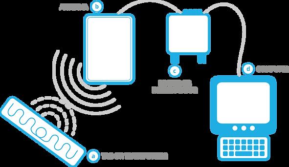 การทำงานของระบบลงทะเบียน RFID