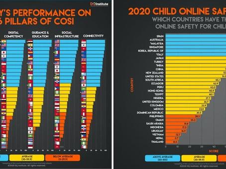 Child Online Safety Index