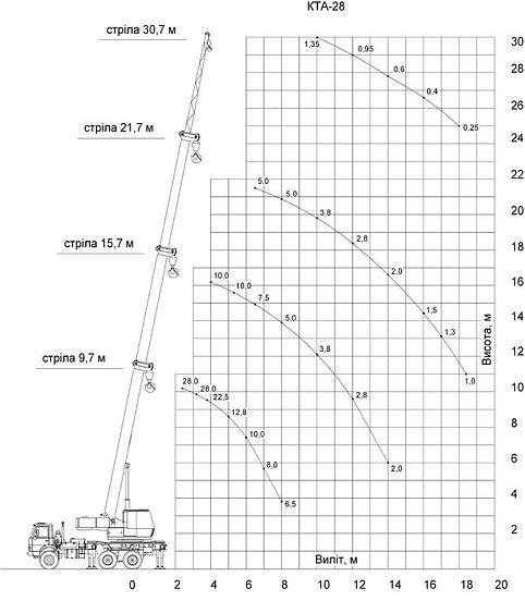 схема вантажопідйомності автокрана КТА 25