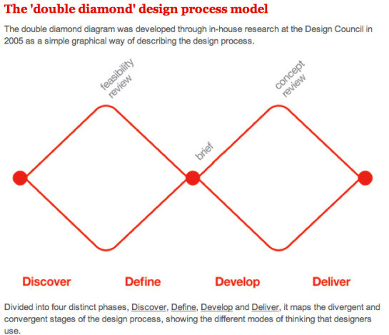 A hitchhiker's guide to service design!