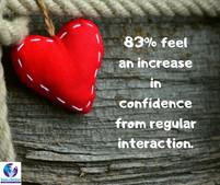 75% Increased Psychological Stimulation.