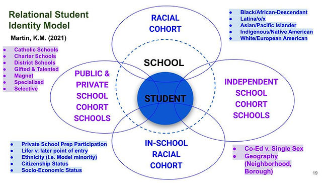 Martin, KM (2021) Relational Student Identity Model.jpg
