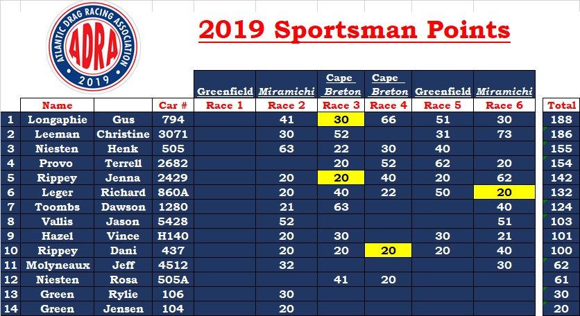 2019 sportsman final.jpg