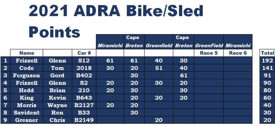 2021 bike sloed.jpg