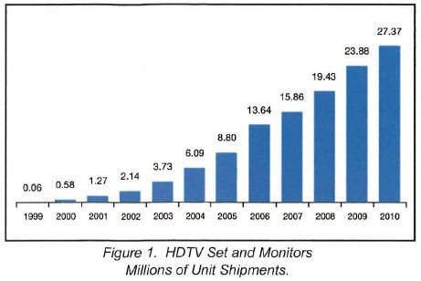 2007-09 CEA chart of HDTV Unit Shipments from 199 to 2010