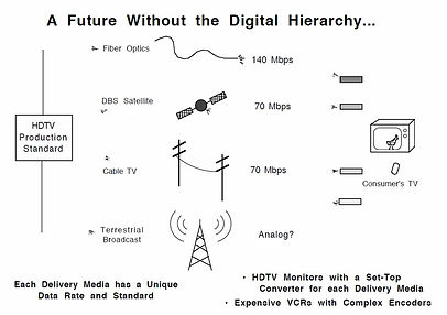 89-12-05 Future Without the Digital Hier
