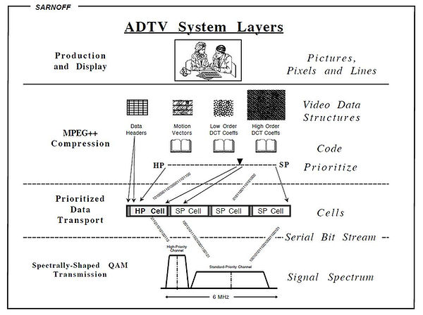 ADTV System Layers.jpg