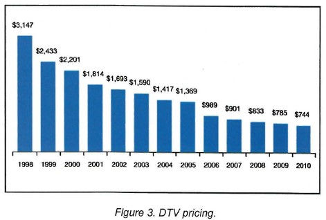 2007-09 CEA chart DTV pricing 1998 to 2010