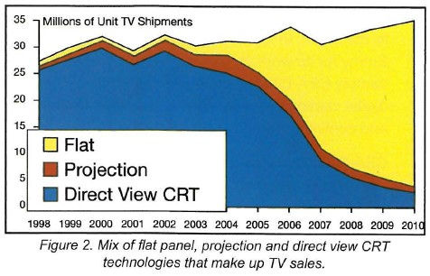 2007-09 CEA chart of HDTV display techology shipments