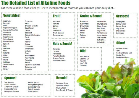 Why We Must Stay Alkaline