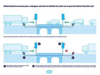 ENGIE Solutions sécurise le pont de Sainte-Thorette