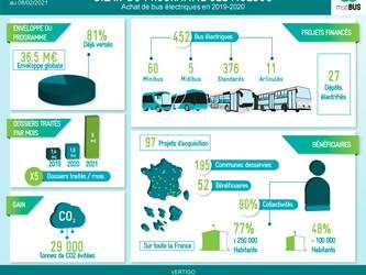 MoéBUS a permis l'acquisition de 452 bus électriques