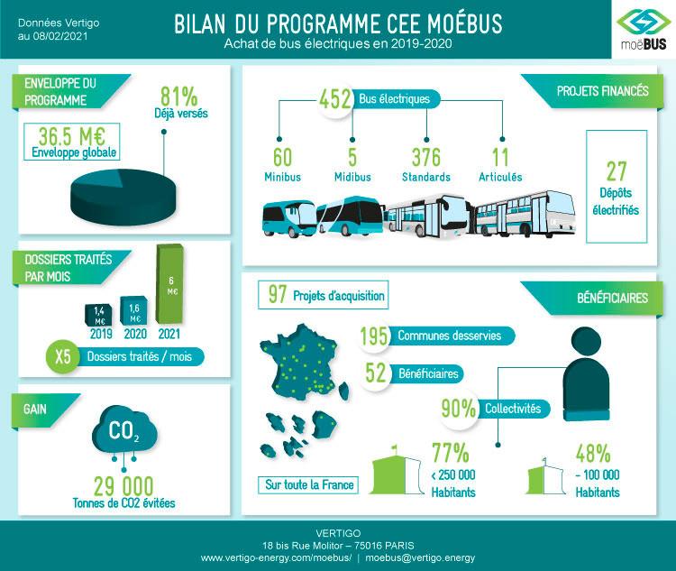 programme MoéBUS