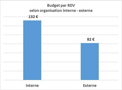 3-budget par RDV.png