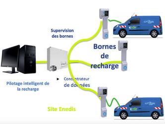 Enedis, 400 000 points de recharge en France pour 2030