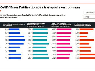 Moovit analyse les transports publics en 2020