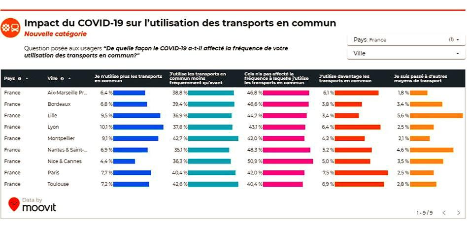 moovit : impact covid 19 transports en comun