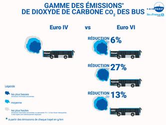 Premier bilan positif sur la dépollution des bus en Île-de-France