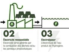 Dijon mise sur l'hydrogène vert