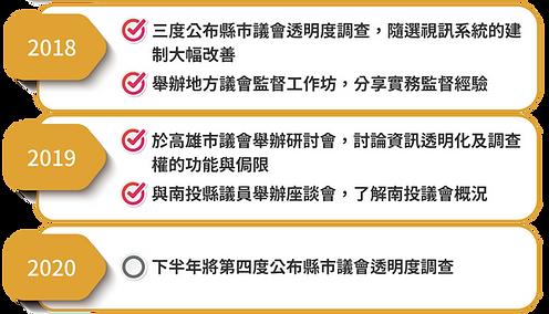 【圖文】線上餐會網站_工作報告細項check_2006182.png
