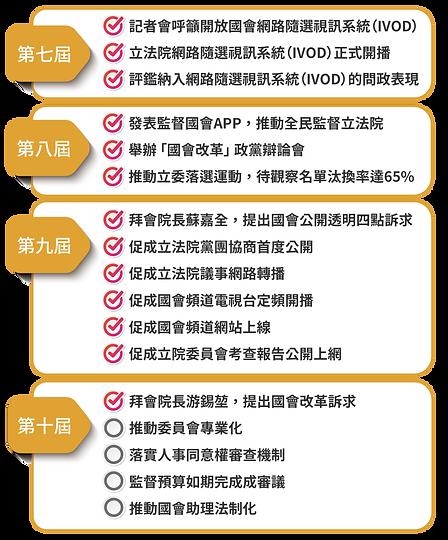 【圖文】線上餐會網站_工作報告細項check_2006185.png