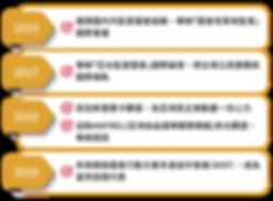 【圖文】線上餐會網站_工作報告細項check_2006183.png